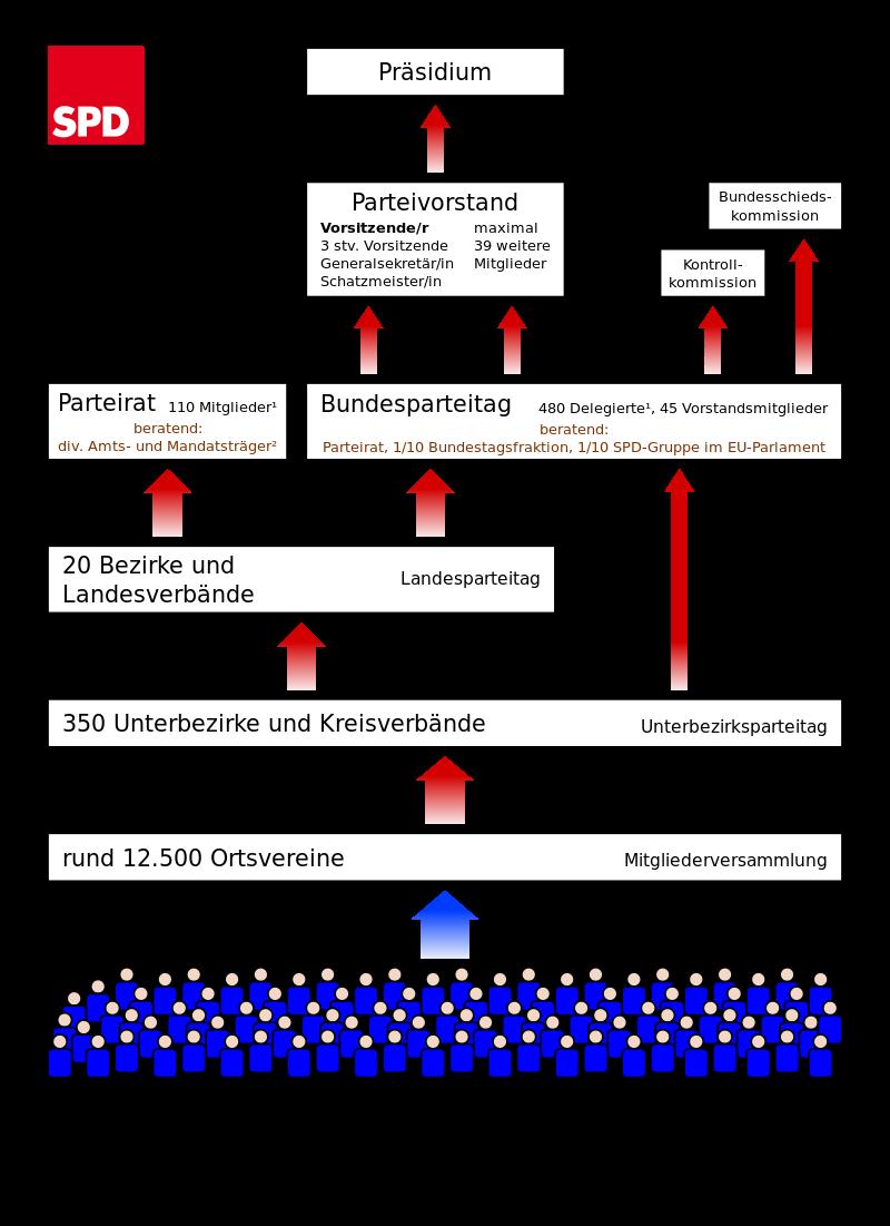 Der Aufbau der SPD
